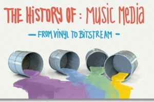 The History of Music Media from Vinyl to Bitstream - Audio Issues