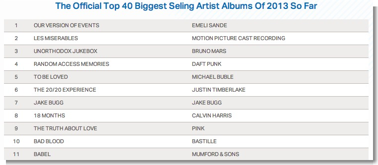 via Official Chart Company