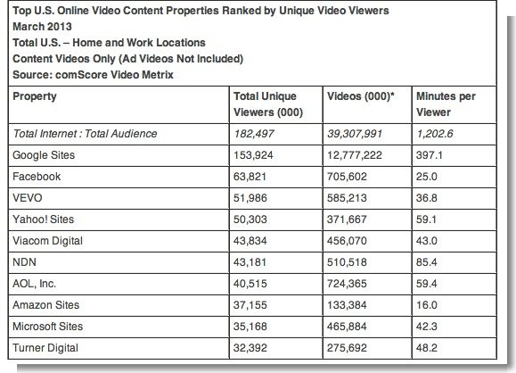 comScore Releases March 2013 U.S. Online Video Rankings - comScore, Inc