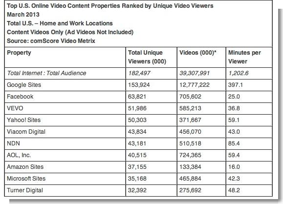 comScore Releases March 2013 U.S. Online Video Rankings - comScore, Inc
