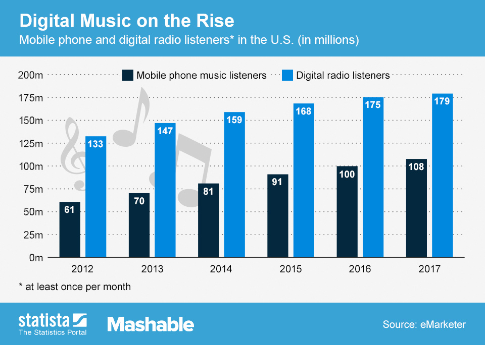ChartOfTheDay_1359_mobile_phone_music_and_digital_radio_listeners_in_the_us_n