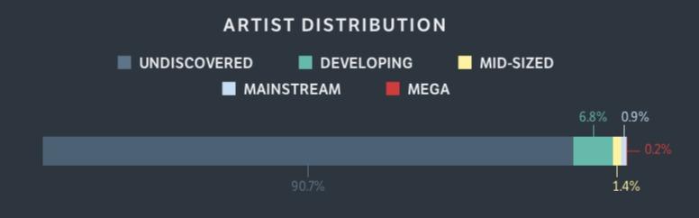 Next Big Sound artist distribution
