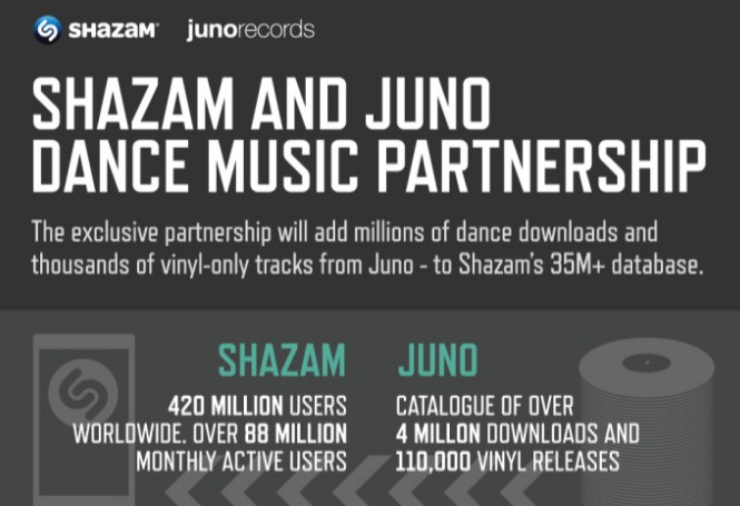 Shazam and Juno Form Exclusive New Partnership for the Best... - Shazam