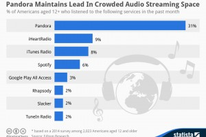 Statista-Infographic_1982_music-streaming-services-in-the-united-states-