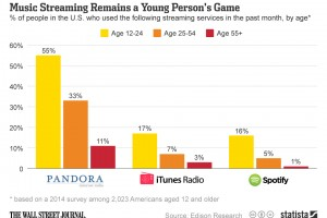 Statista-Infographic_1998_music-streaming-in-the-us-