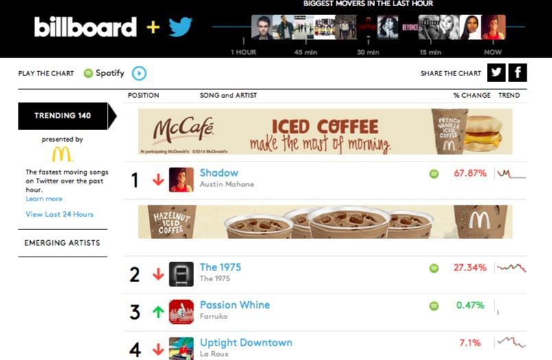 BillboardTwitterRealtimeChart