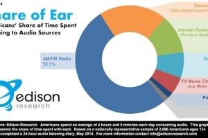 140619-share-of-ear-listening