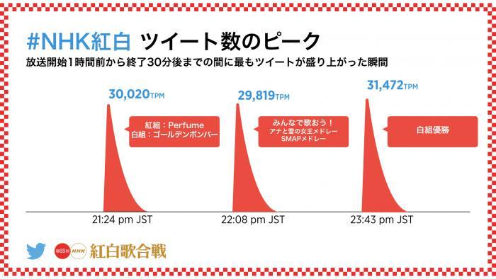 Infographic_NHKHong_Bai_TweetPeaks