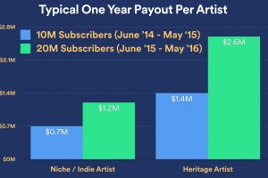 spotify_one-year-payout-niche-heritage