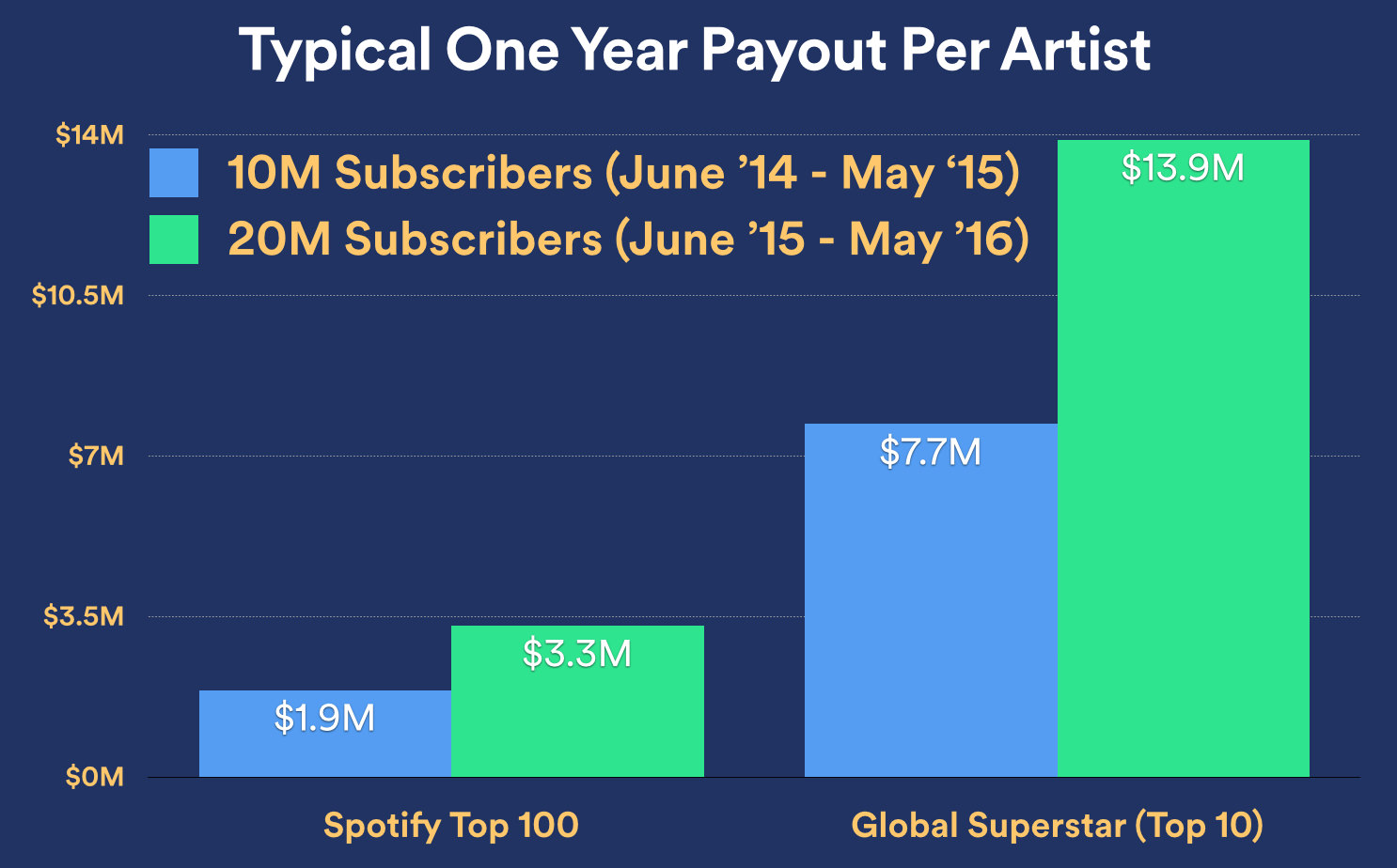 spotify_one-year-payout-top-100-global-superstar-1