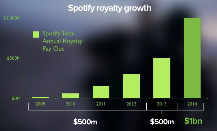 spotify_royalty