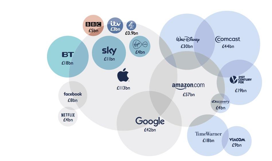 世界のメディア企業の売上規模