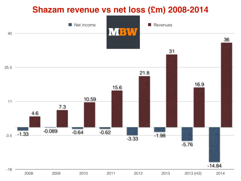 Shazamreal_revenue