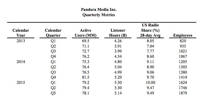 Pandora_Active_Listeners2015