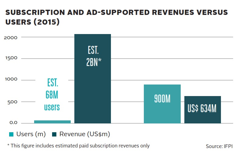IFPI_revenues2015