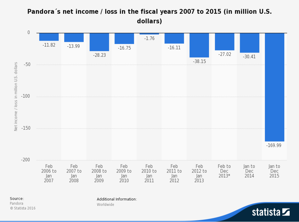 statistic_id190952_pandoras-net-income-loss-2007-2015
