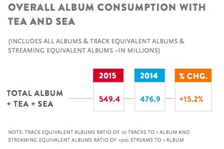 nielsen2015albumconsumption