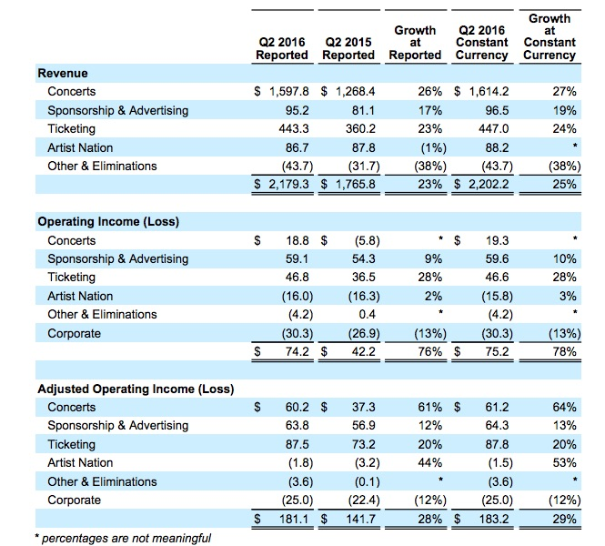 2Q16Earnings