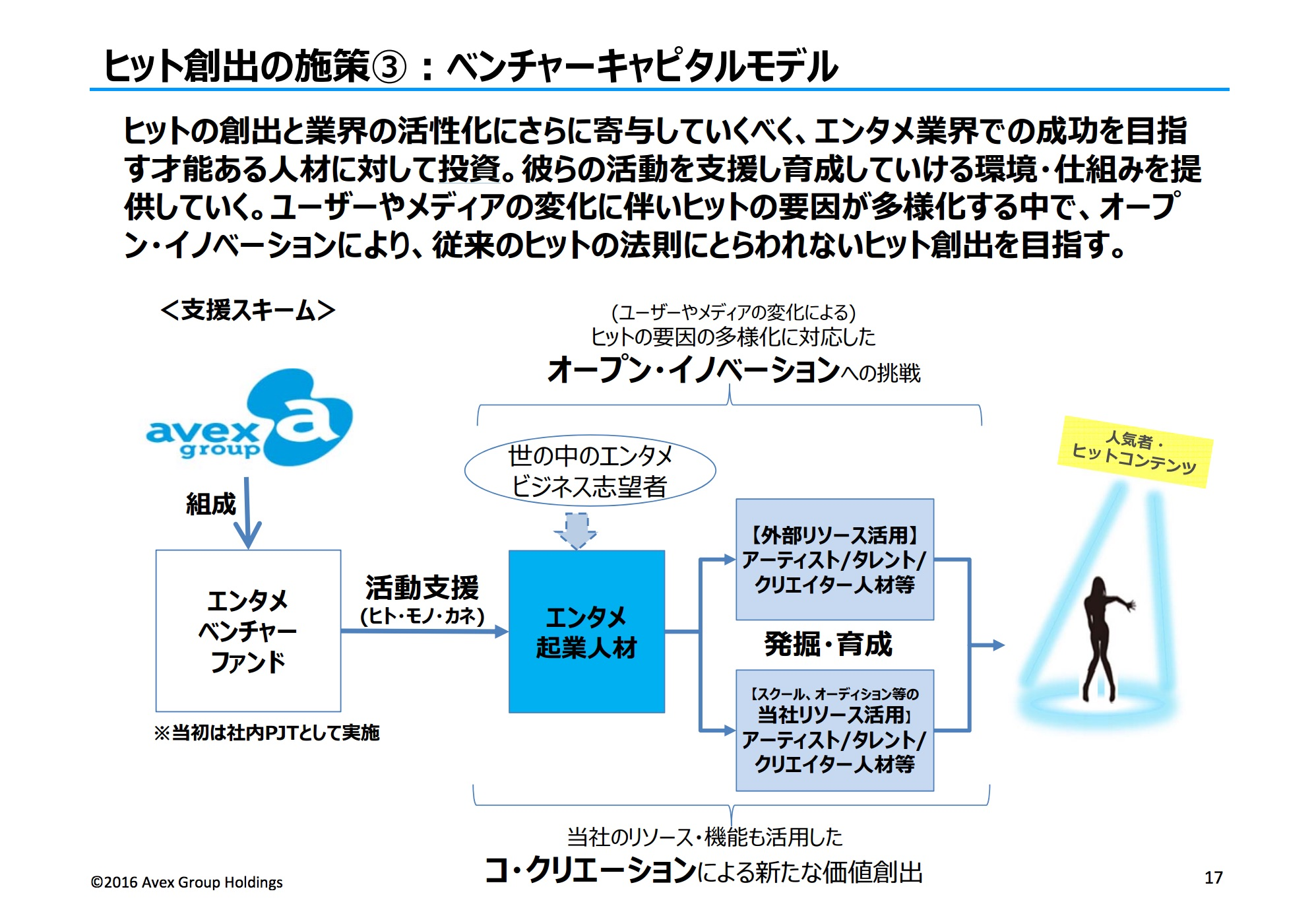 avex_venturecapital