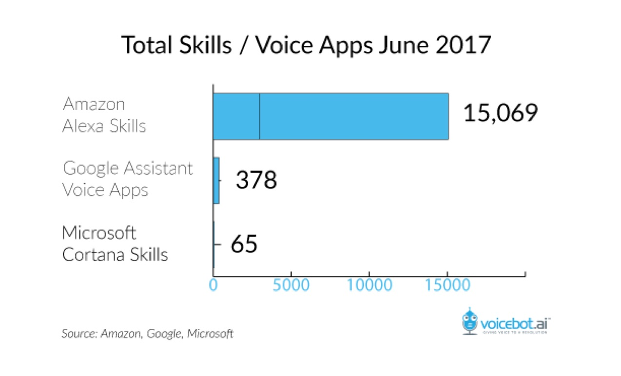 amazon-alexa-skills-july