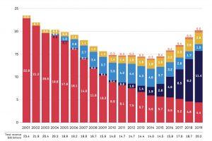 IFPI2020_music_revenue
