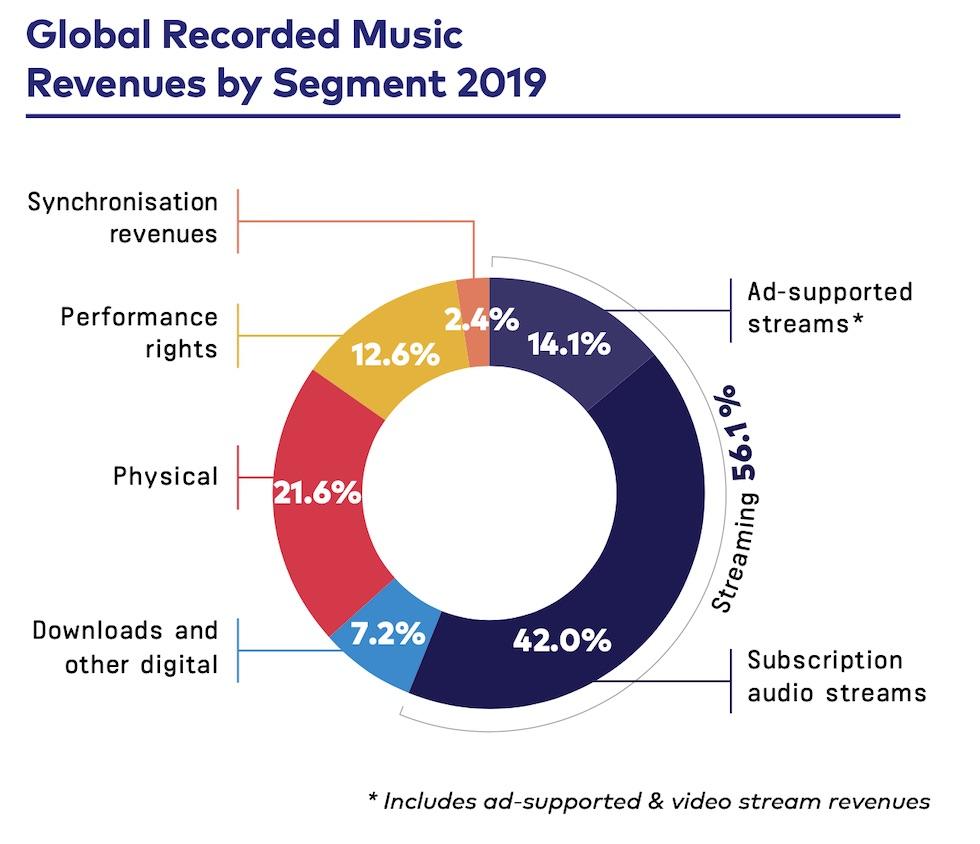 IFPI2020_revenues_share