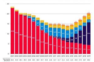 IFPI2020_revenue