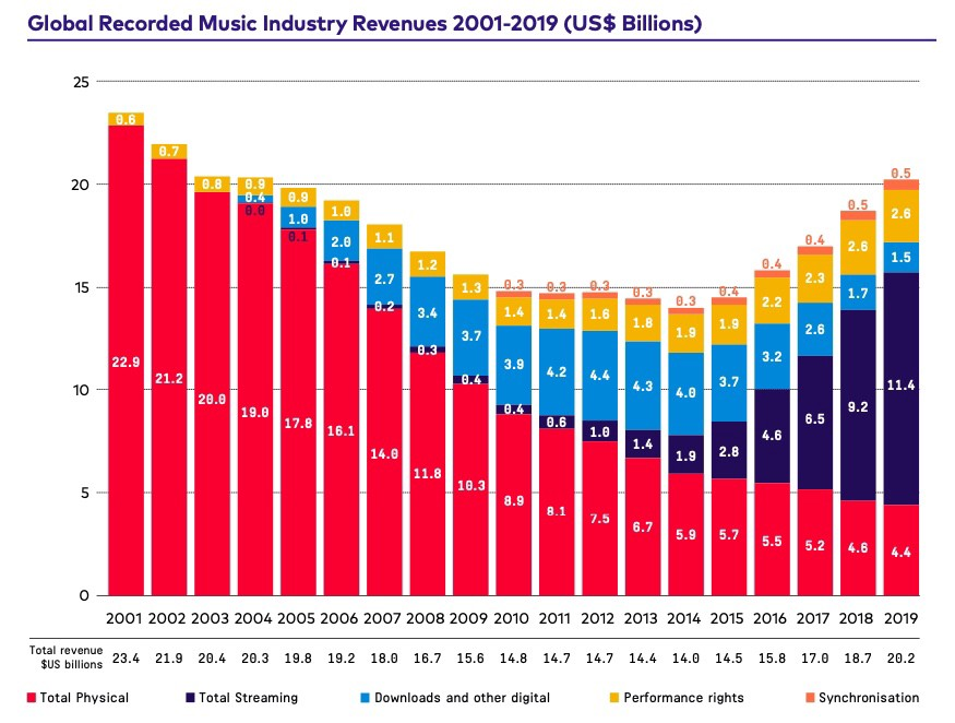 IFPI2020_revenue