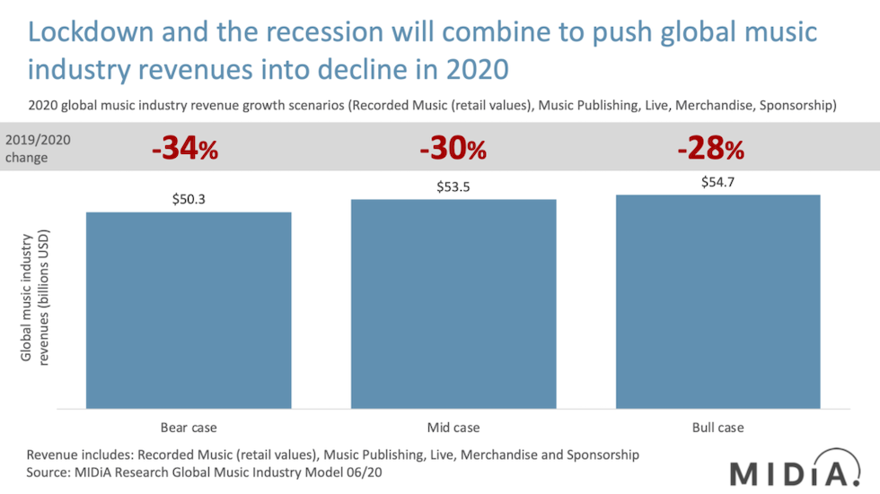 Midia-research-music-revenue-forecast2020