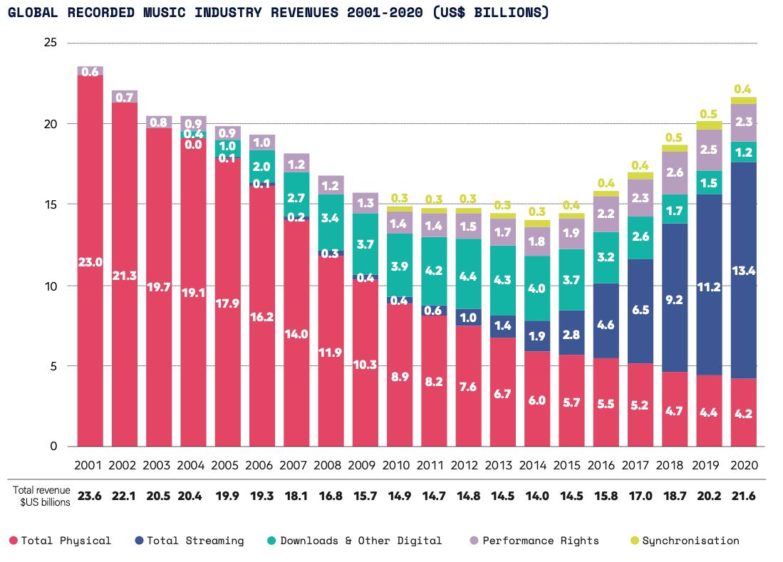 IFPI_2021_Global_Revenue